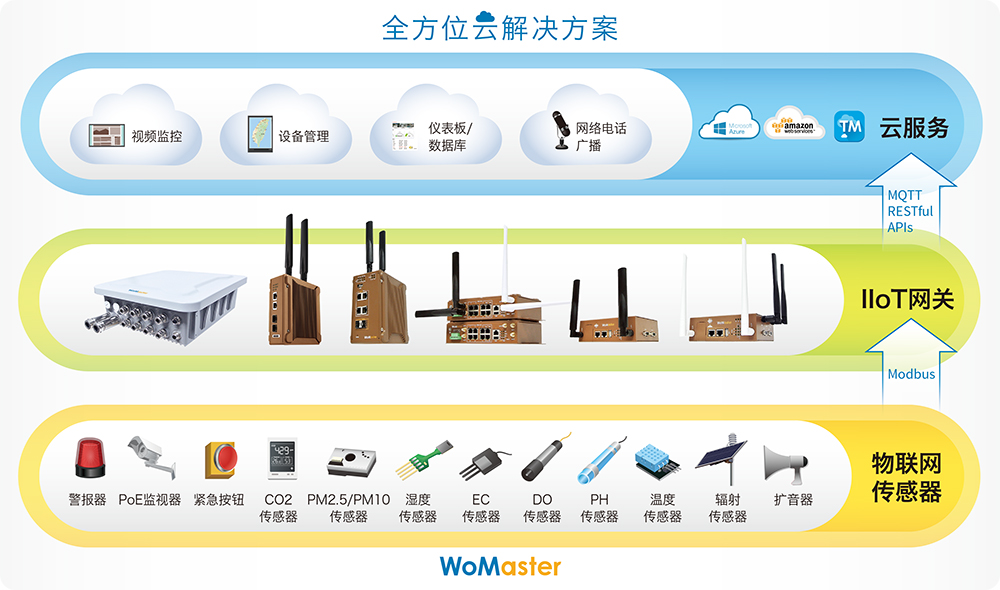 SCB Wireless-Cloud